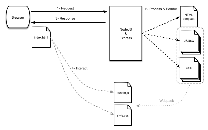 Universal/Isomorphic flow