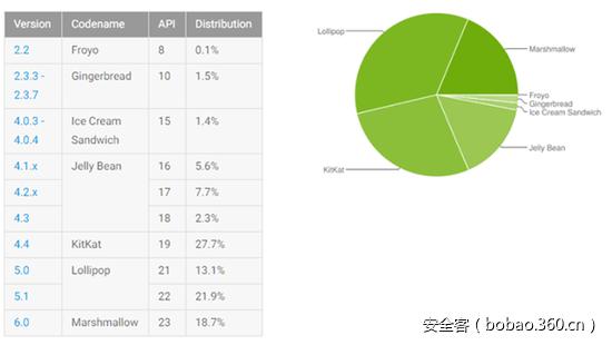 两个CVE案例分析:如何利用Android中的可信区域