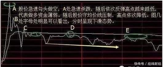 周线选股法是股市唯一120%获利方法,值得股民学习!