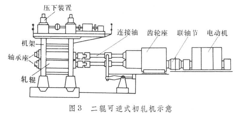 机架2450mm二辊中板轧机和蒸汽机拖动的三机架横列二辊式轨梁轧机以及