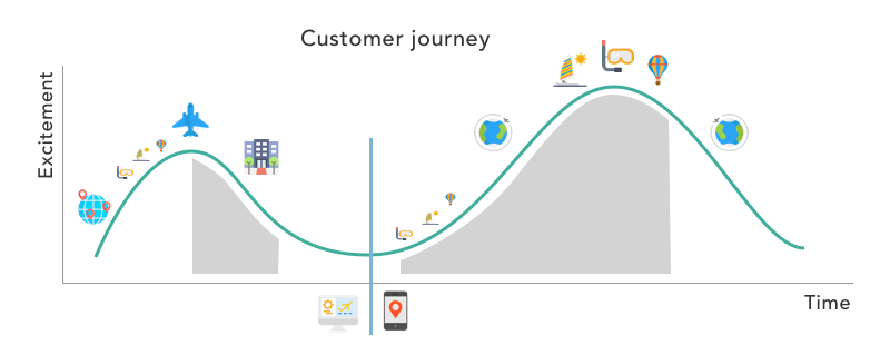 Customer Journey in Travel