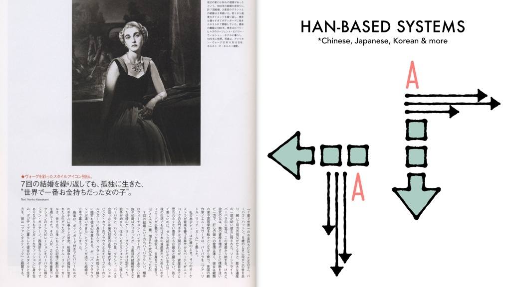 A page of Japanese text next to two illustrations. One illustration shows an arrow pointing down, the letter 'A' aligned to the left, and arrows pointing to the right. The other illustration is of an arrow pointing to the left, the letter 'A' aligned to the top, and arrows pointing down.