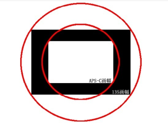 APS-C画幅和全画幅的镜头换算公式 - 小小 BLOG - 小小 BLOG