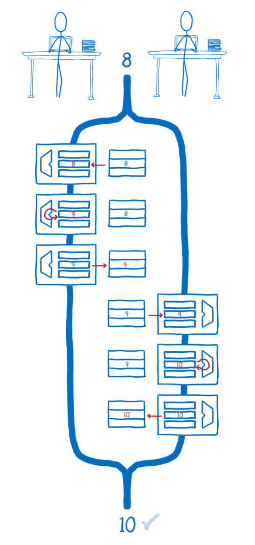 Flow chart showing instructions happening sequentially on one thread, then the other