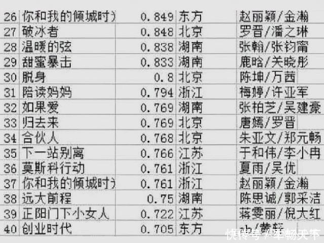 2018年电视剧收视率排名:金瀚新剧扑街,最后一