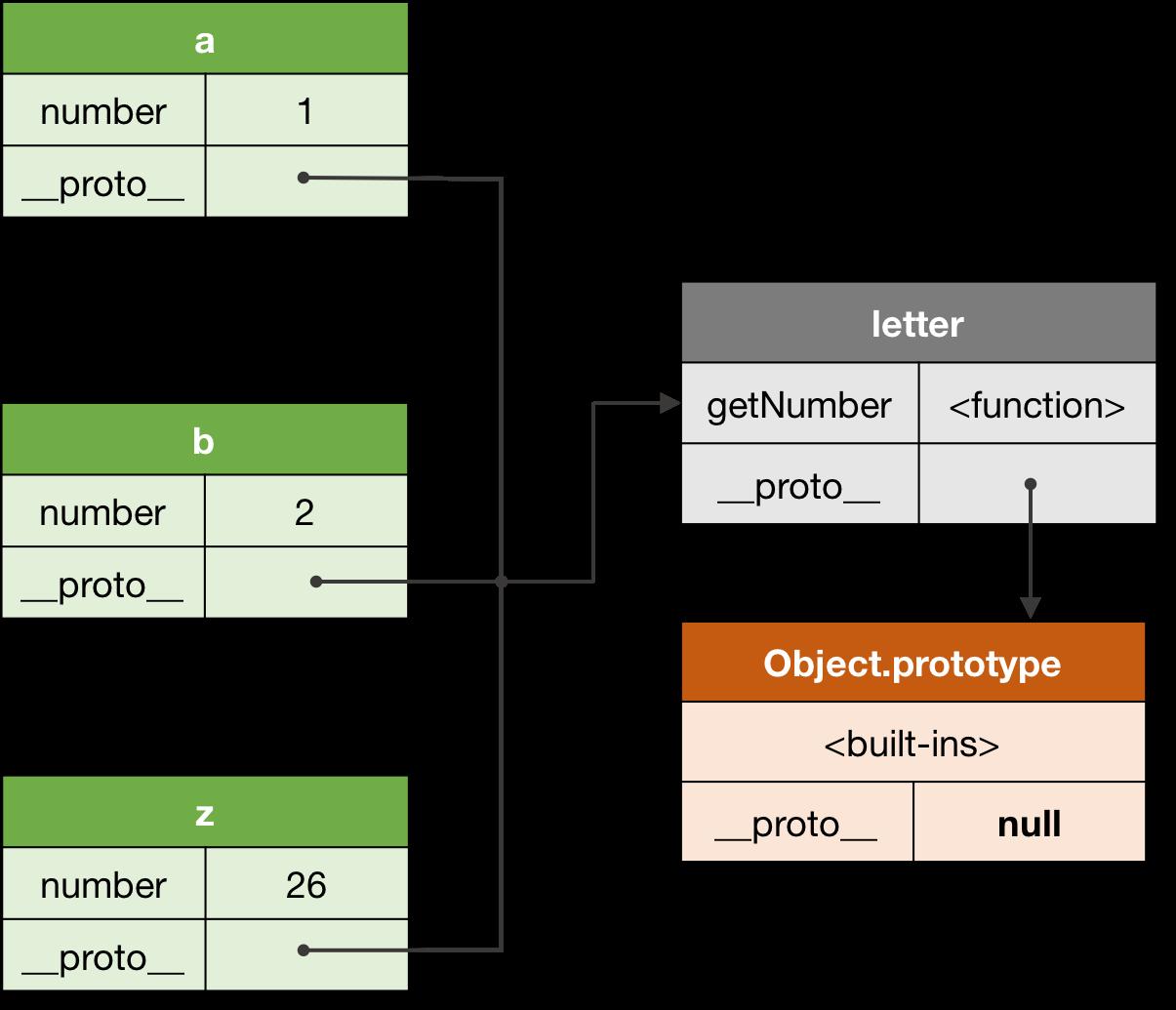 Figure 3\. A shared prototype.