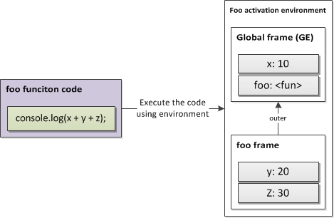 图 9\. 函数调用