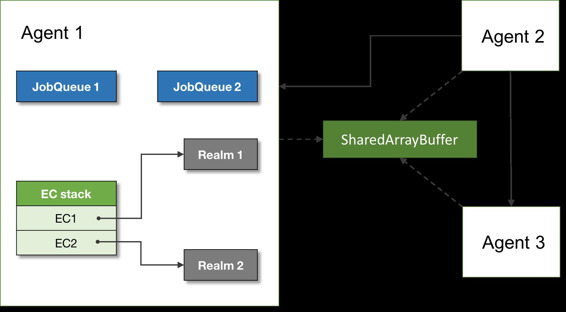 Figure 11\. ECMAScript runtime.
