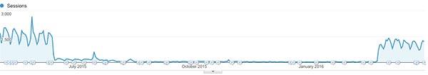 某个联邦站点的来自 wikipedia.org 流量的截屏. 当 2015 年 6 月 Wikipedia 迁移至 HTTPS 时几乎完全变平了,又在 2016 年 2 月时由于 Wikipedia 新设置的引流策略重新出现了.