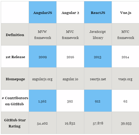 Angular vs react vs vue comparision