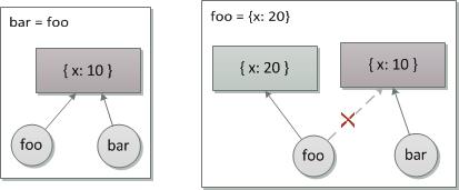 图 2\. 重绑定