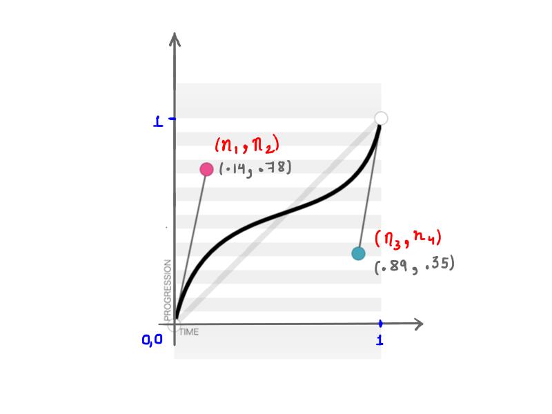 传入参数为`(.14, .78, .89, .35)` 的三次方贝塞尔曲线。