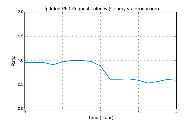 Reduced P50 latency
