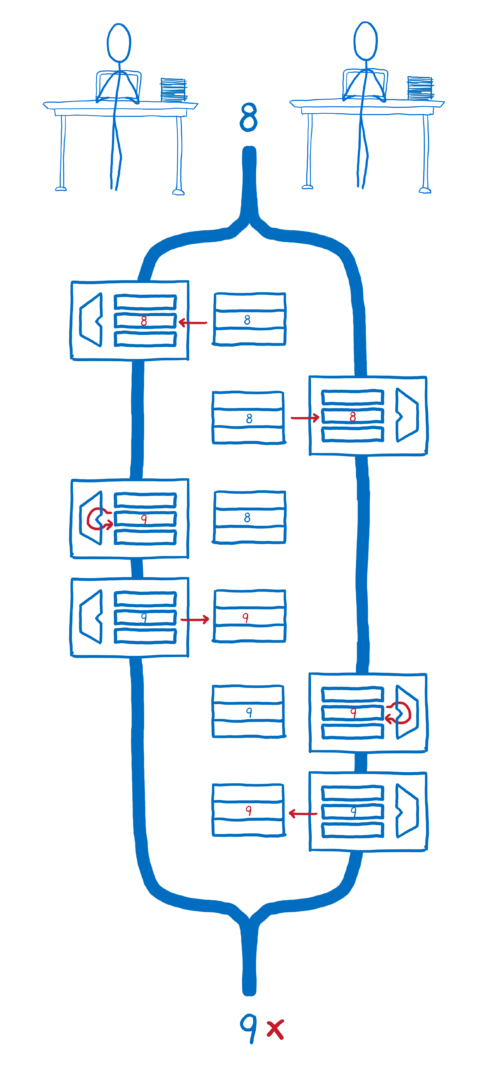Flow chart showing instructions interleaved between threads