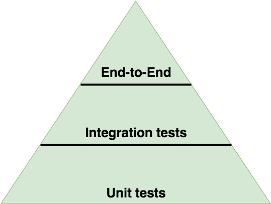 Test Pyramid for Node.js Unit Testing