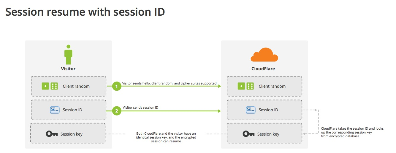 Session resumption with session IDs