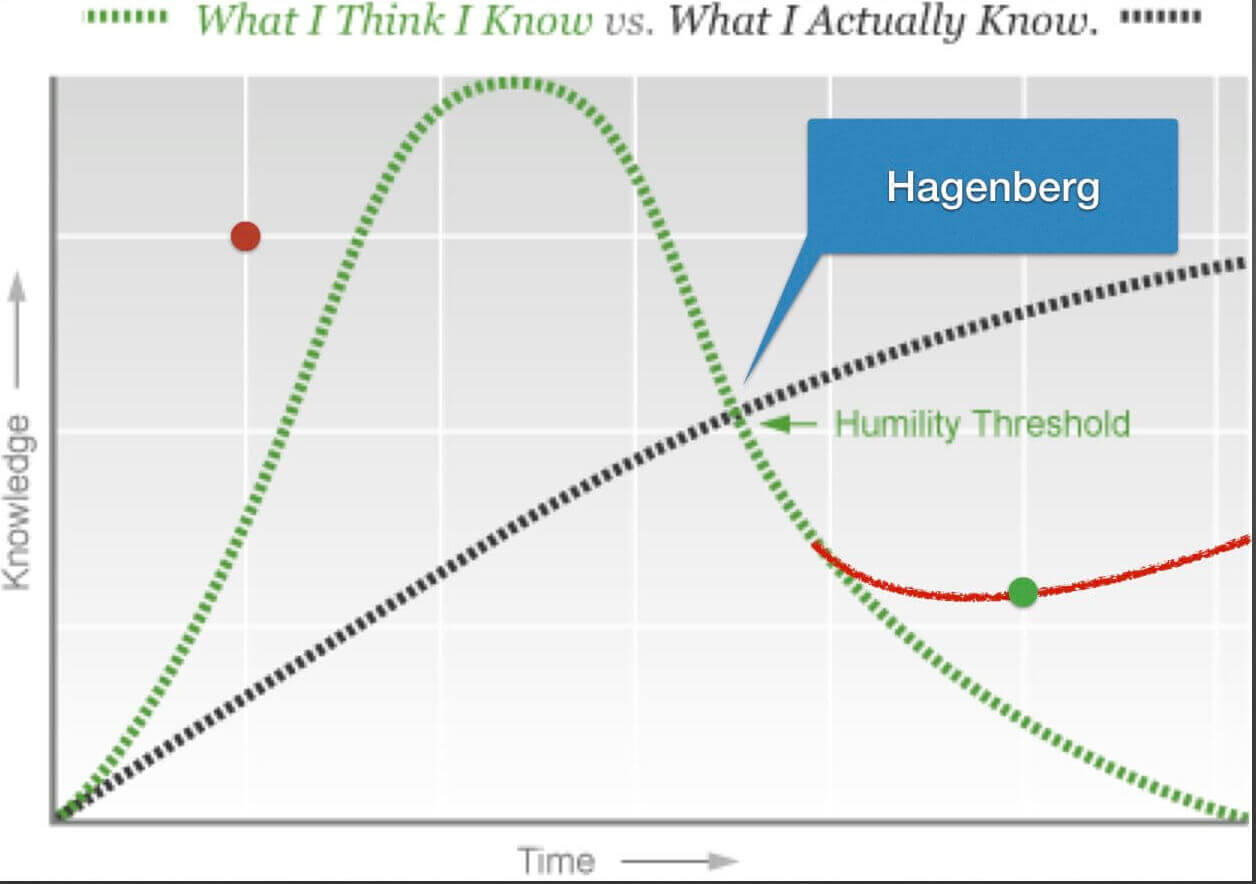 What I think I know vs what I actually know graph by Daniel Khan