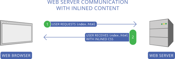 Web Server Communication with Inlined Content.
