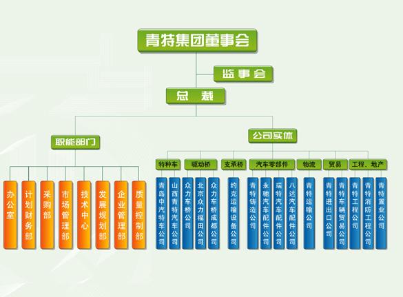 汽车服务公司组织结构图