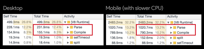 Chrome parse/compile times on a regular desktop browser, verses a low power mobile device