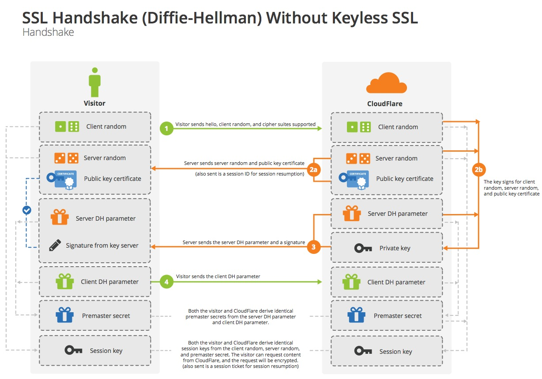 Diffie-Hellman TLS握手协议
