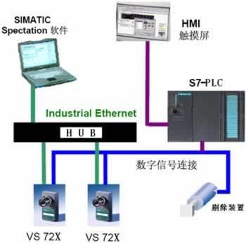 工业视觉识别系统接线