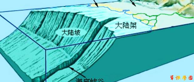 靠近陆地的浅海位置的海底地形叫什么