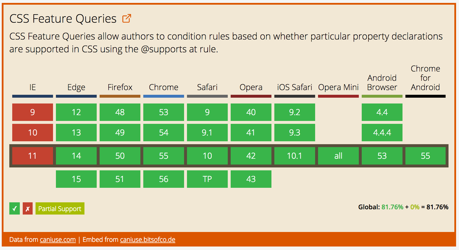 Data on support for the css-feature queries feature