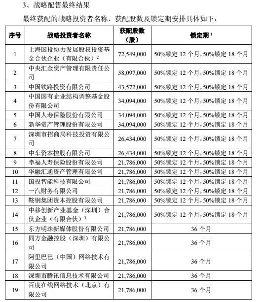青岛港IPO:网上中签号码40.9万个 全国社保基金获配69万股