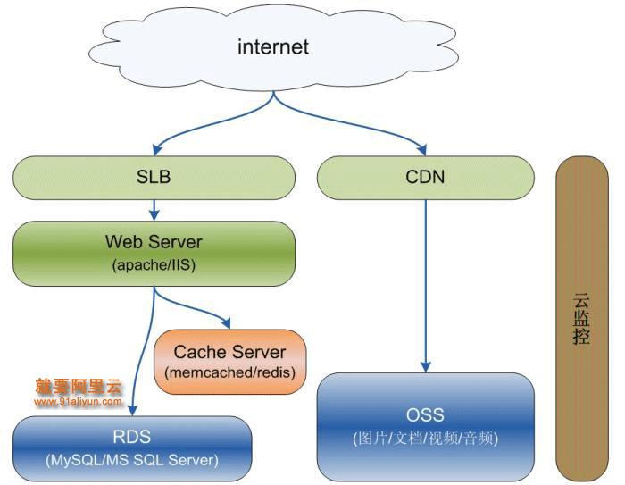 本文以某个有代表性的网站为例来阐明基于阿里云平台的备份与恢复的最佳实践。该网站的系统架构包含负载均衡、CDN、Web Server、缓存Server、数据库系统、文件服务器等。