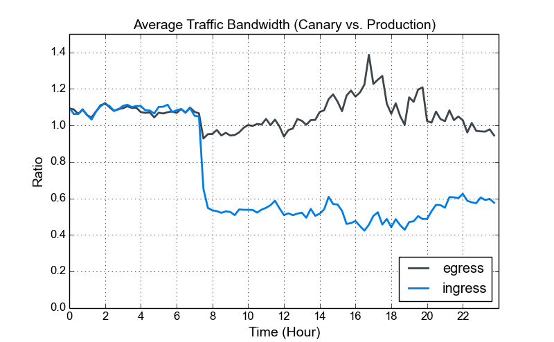 traffic bandwidth