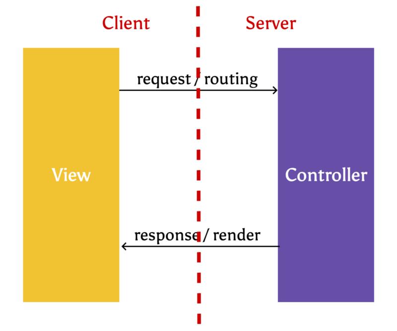 服务器端的 MVC