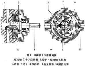 柱塞泵的工作原理_360百科图片