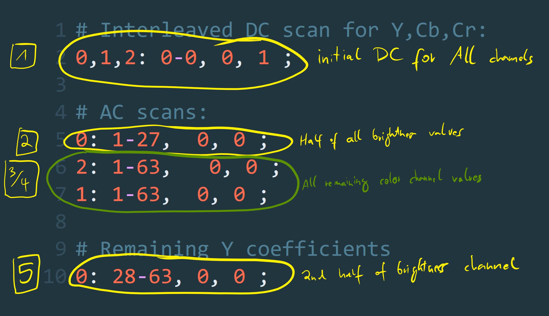 Custom scan layers script