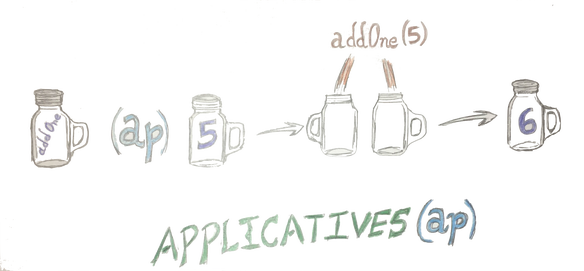applicatives