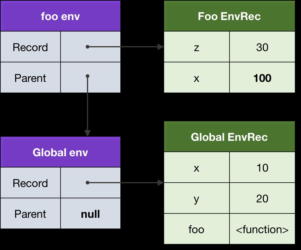 Figure 6\. An environment chain.