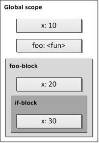 图 1\. 嵌套作用域