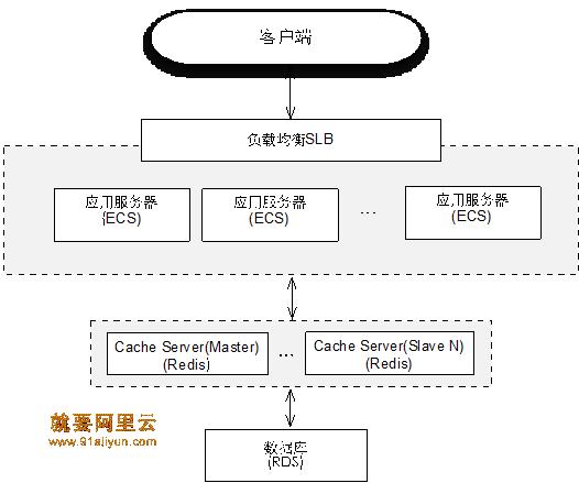 优化后的架构如图2所示
