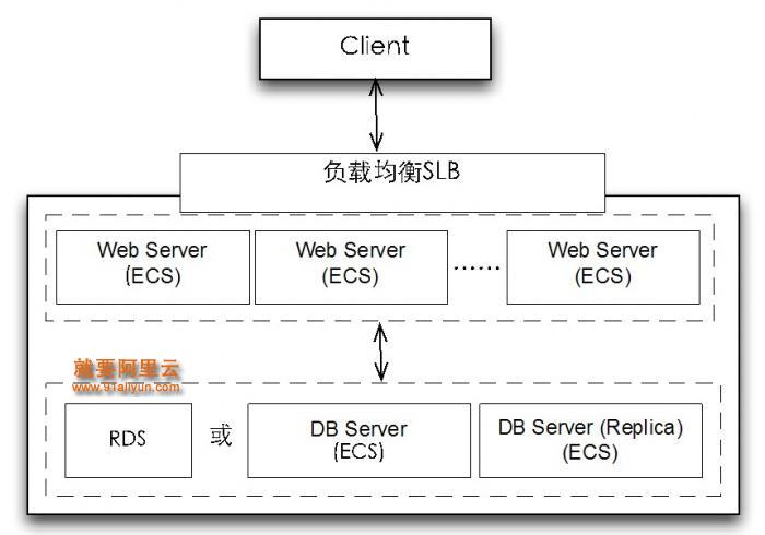 Step 2:前端服务器和数据库仍可能有同步交互耦合,在高并发时,数据库的连接数和IOPS限制可能引起前端服务器读写延时。可加入缓存服务解耦,使用OCS或自己在云服务上安装Memcached/Redis缓存数据。通过提高cache命中率,降低前端处理时延,后端数据库作为缓存持久化。购买OCS时会得到OCS访问URL、用户名及密码,之后即可按Key-Value方式存取数据。