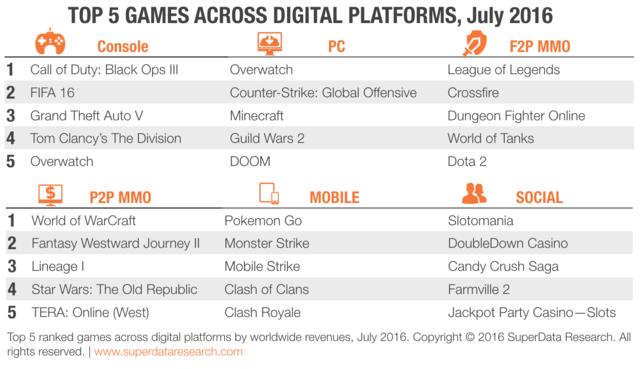 7月全球游戏销量榜
