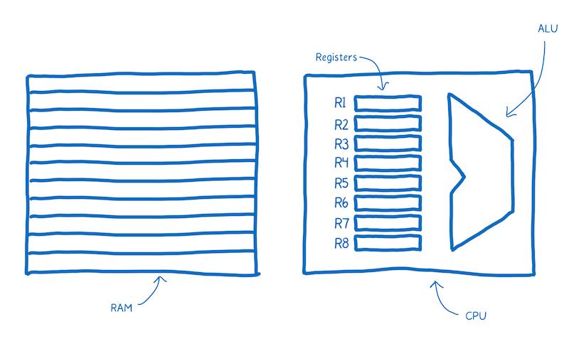 RAM, ALU, Registers and CPU