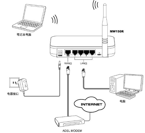 mercury无线路由器怎么安装