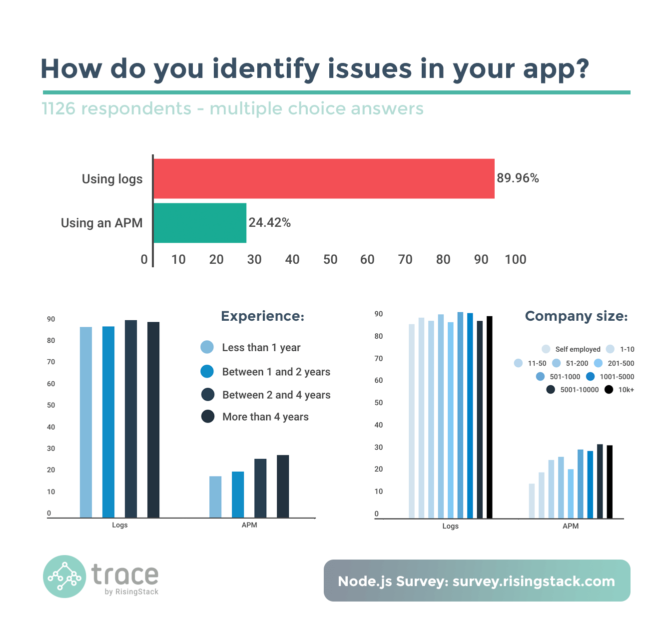 Node.js Survey - How do you identify issues in your app? Using logs.
