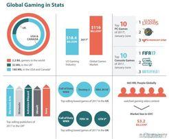 数据显示:69%的人认可微交易 仅6%的玩家没充过钱