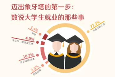迈出象牙塔的第一步:数说大学生就业的那些事