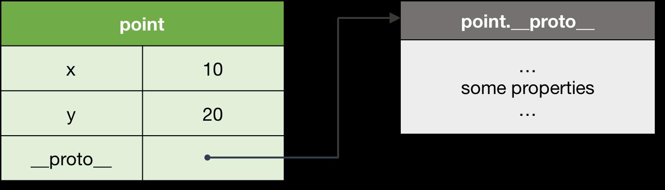 图 1\. 带有原型对象的对象