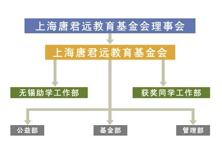 公益基金会组织结构