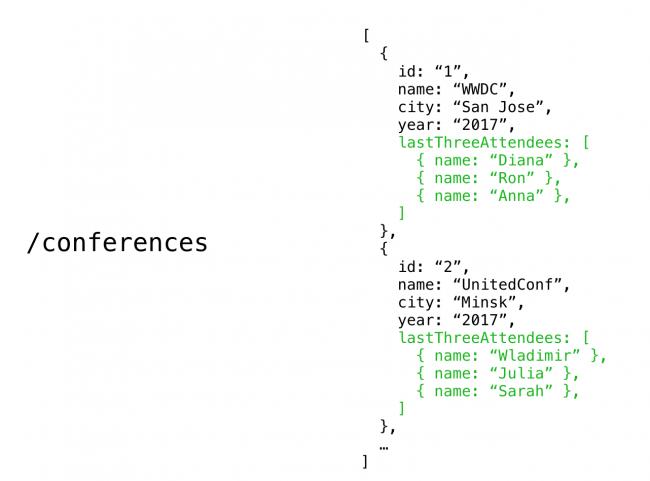 Conferences REST API Endpoint Data