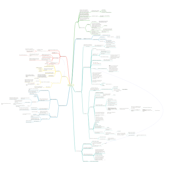 Mind Map in phase 4.