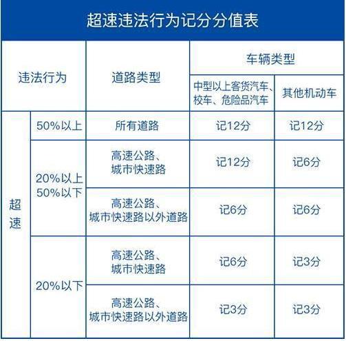 交警提醒:7月4日起这几种超速不扣分不罚款